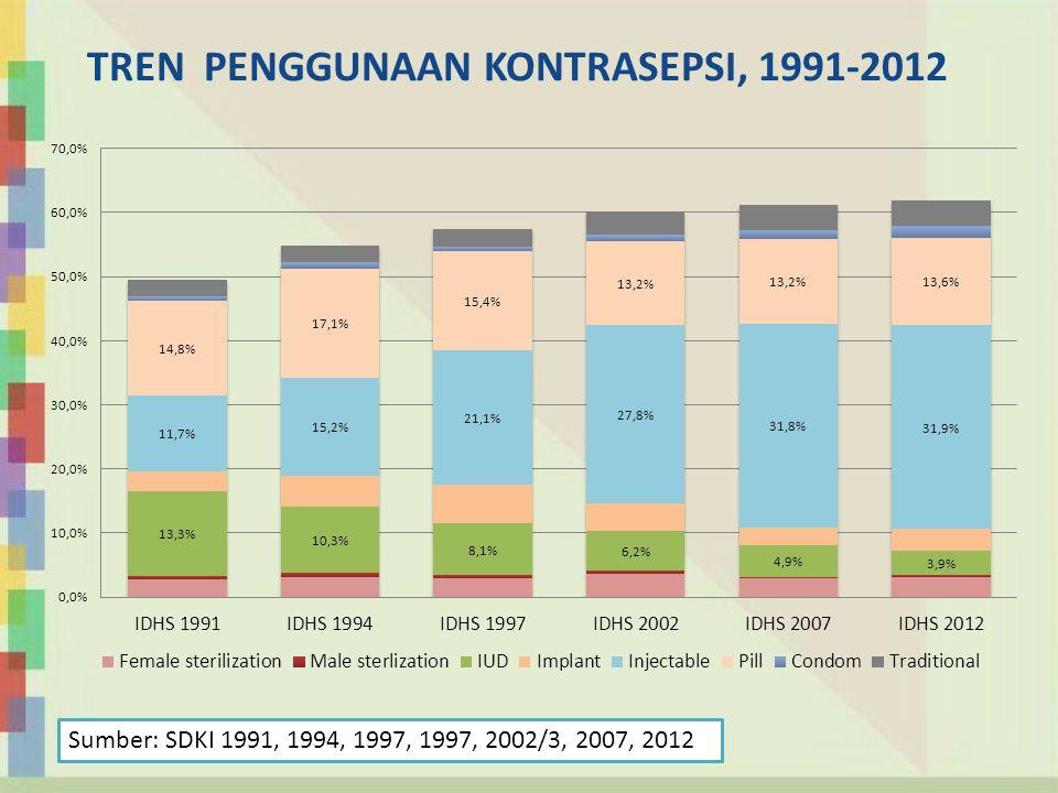 TREN PENGGUNAAN KONTRASEPSI, 1991-2012 Sumber: SDKI 1991, 1994, 1997, 1997, 2002/3, 2007, 2012