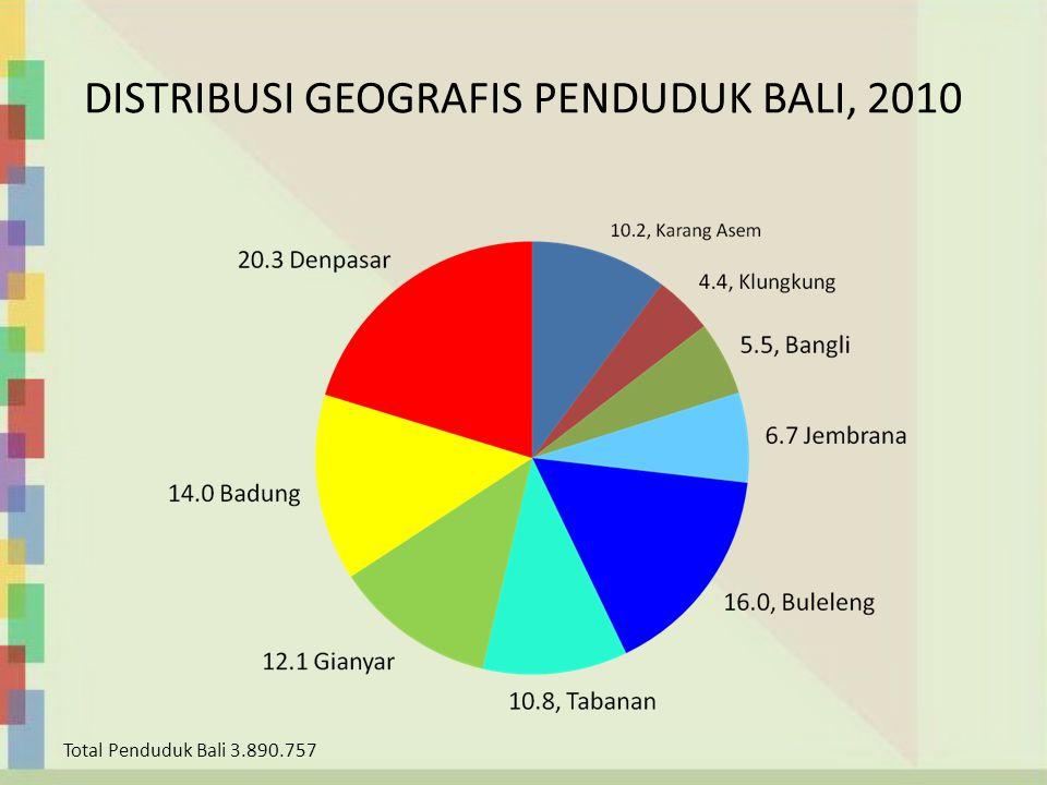 DISTRIBUSI GEOGRAFIS PENDUDUK BALI, 2010 Total Penduduk Bali 3.890.757