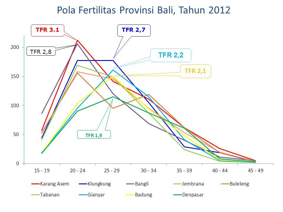 Pola Fertilitas Provinsi Bali, Tahun 2012 TFR 3.1TFR 2,7 TFR 2,8