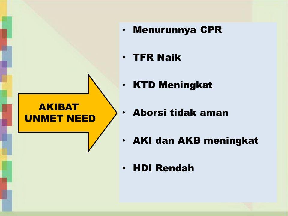 Menurunnya CPR TFR Naik KTD Meningkat Aborsi tidak aman AKI dan AKB meningkat HDI Rendah AKIBAT UNMET NEED