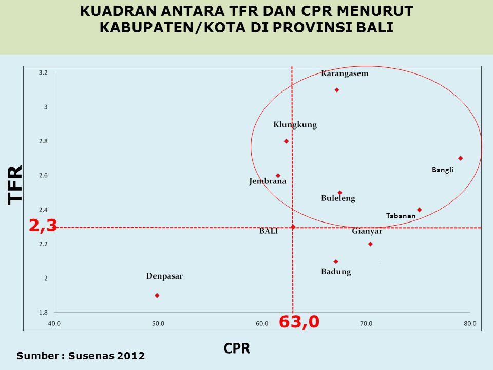Tabanan Bangli TFR CPR Sumber : Susenas 2012 KUADRAN ANTARA TFR DAN CPR MENURUT KABUPATEN/KOTA DI PROVINSI BALI 63,0 2,3