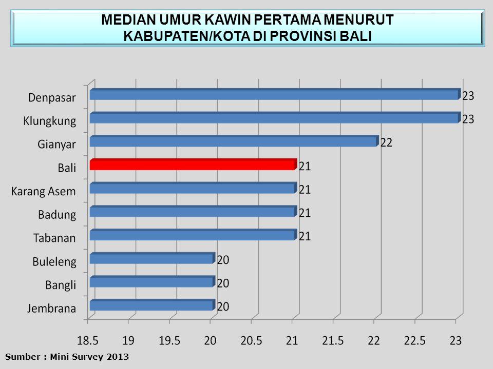 MEDIAN UMUR KAWIN PERTAMA MENURUT KABUPATEN/KOTA DI PROVINSI BALI Sumber : Mini Survey 2013
