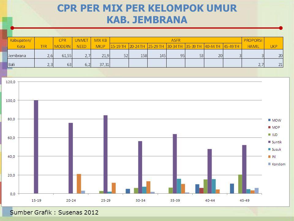 CPR PER MIX PER KELOMPOK UMUR KAB. JEMBRANA Sumber Grafik : Susenas 2012