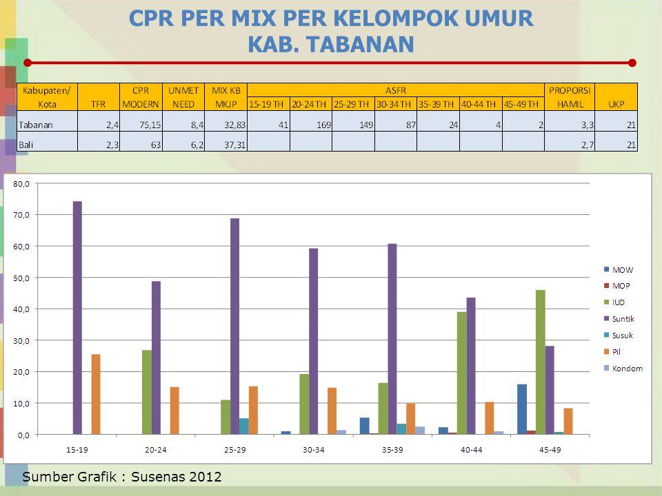 CPR PER MIX PER KELOMPOK UMUR KAB. TABANAN Sumber Grafik : Susenas 2012