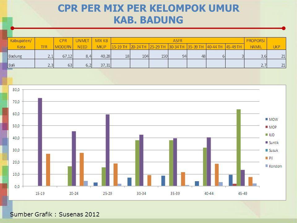 CPR PER MIX PER KELOMPOK UMUR KAB. BADUNG Sumber Grafik : Susenas 2012