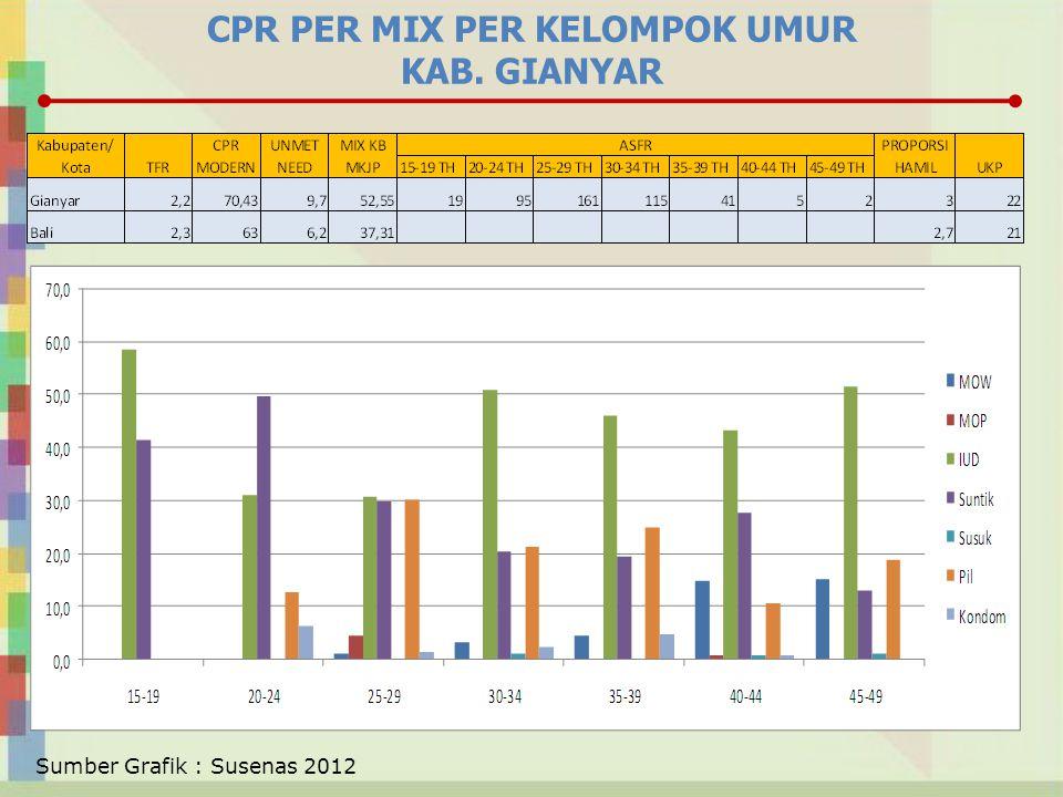 CPR PER MIX PER KELOMPOK UMUR KAB. GIANYAR Sumber Grafik : Susenas 2012