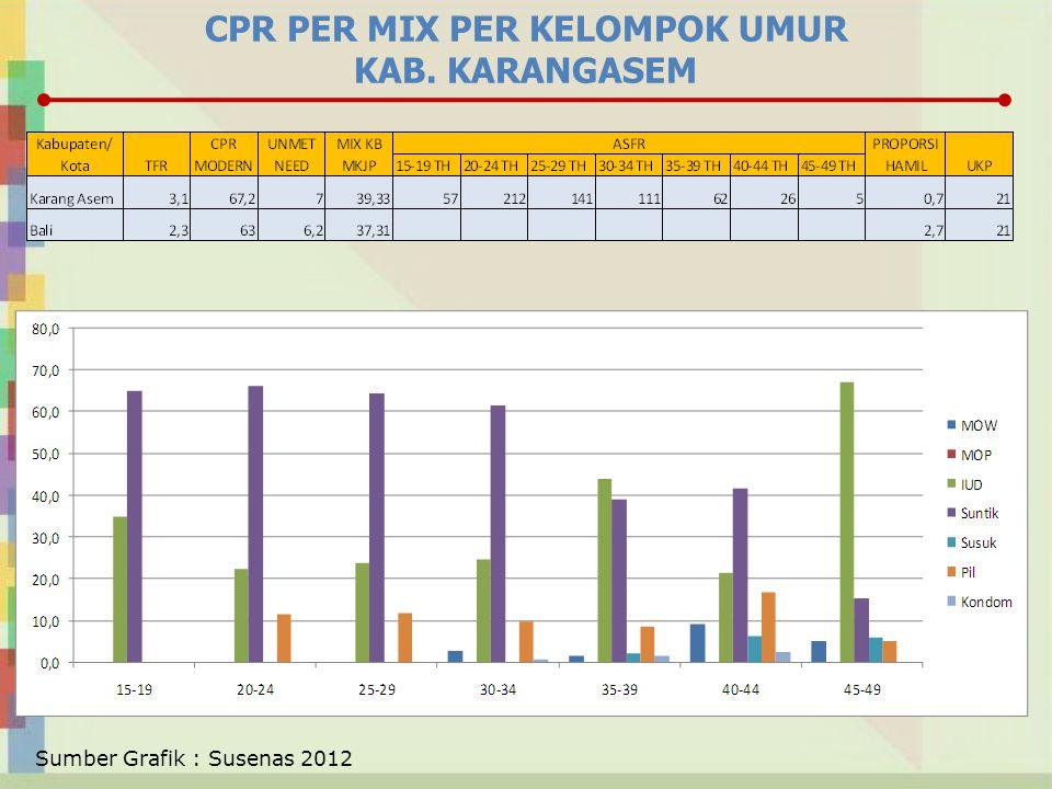 CPR PER MIX PER KELOMPOK UMUR KAB. KARANGASEM Sumber Grafik : Susenas 2012