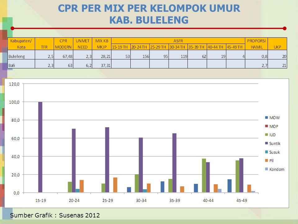 CPR PER MIX PER KELOMPOK UMUR KAB. BULELENG Sumber Grafik : Susenas 2012