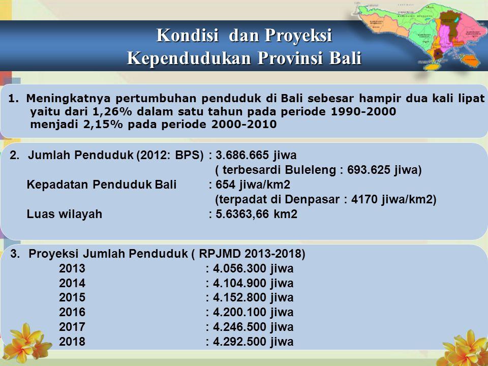 Kondisi dan Proyeksi Kependudukan Provinsi Bali 1.Meningkatnya pertumbuhan penduduk di Bali sebesar hampir dua kali lipat yaitu dari 1,26% dalam satu