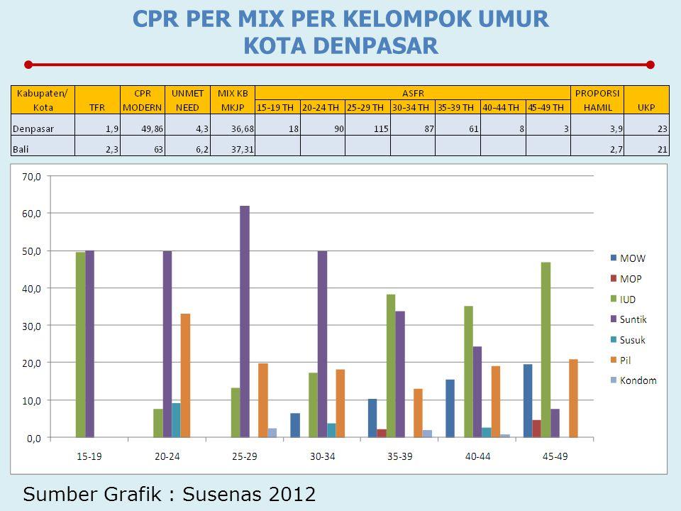 CPR PER MIX PER KELOMPOK UMUR KOTA DENPASAR Sumber Grafik : Susenas 2012