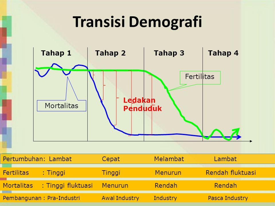 Transisi Demografi Ledakan Penduduk Fertilitas Mortalitas Tahap 1Tahap 2Tahap 3Tahap 4 Pertumbuhan: Lambat Cepat Melambat Lambat Fertilitas : Tinggi T