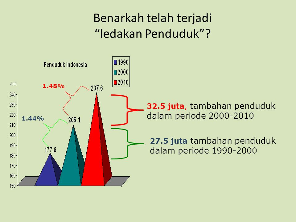 "Benarkah telah terjadi ""ledakan Penduduk""? 32.5 juta, tambahan penduduk dalam periode 2000-2010 1.48% 1.44% 27.5 juta tambahan penduduk dalam periode"