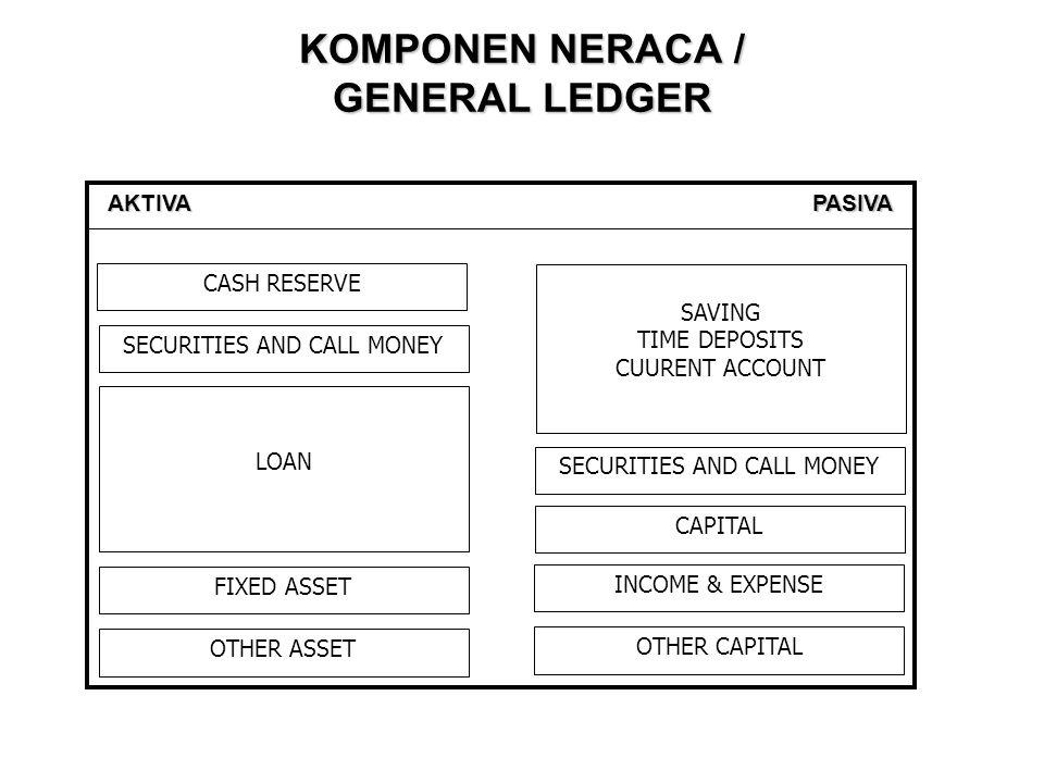 Persamaan Akuntansi Perbankan HARTA BANK = HUTANG BANK + MODAL (AKTIVA/KEKAYAAN) (PASIVA/KEWAJIBAN) (MODAL) = + Penempatan dana Penyaluran dana dalam