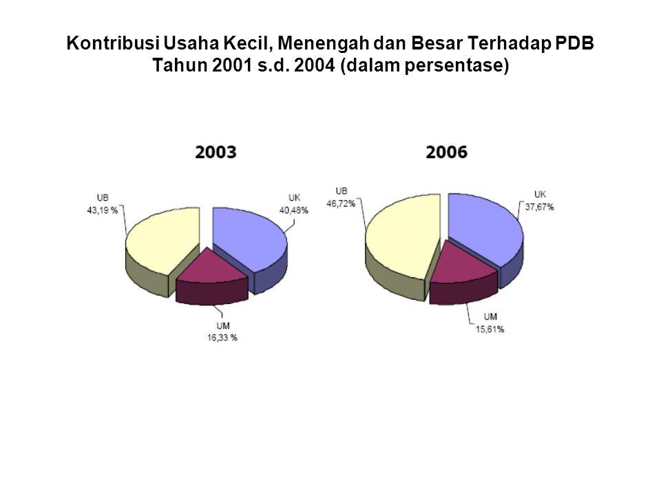 Perkembangan Kredit Nasional 2000 s.d. 2007