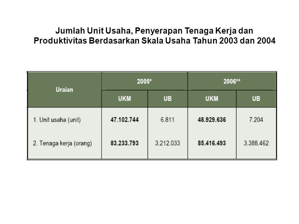 Kontribusi Usaha Kecil, Menengah dan Besar Terhadap PDB Tahun 2001 s.d. 2004 (dalam persentase)