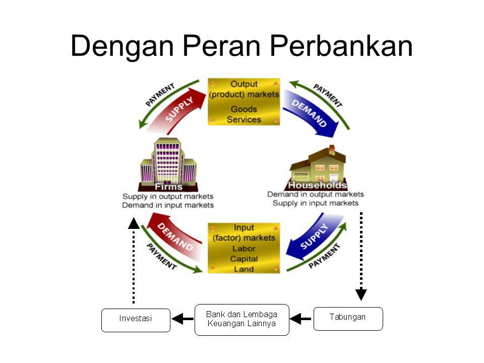 Sumber-sumber Dana Bank Dana dari Modal Sendiri (Dana Pihak ke-I) Dana Pinjaman dari Pihak Luar (Dana Pihak Ke-II) Dana Dari Masyarakat (dana dari Pihak ke-III)