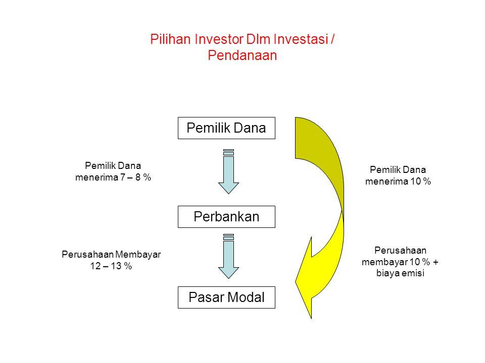 Pemilik Dana Perbankan Pasar Modal Pemilik Dana menerima 7 – 8 % Perusahaan Membayar 12 – 13 % Perusahaan membayar 10 % + biaya emisi Pemilik Dana menerima 10 % Pilihan Investor Dlm Investasi / Pendanaan