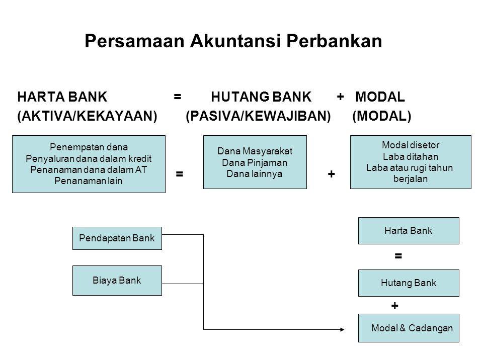 Dana Dari Masyarakat Giro (Demand Deposits) Deposito (Time Deposits) Tabungan (Saving)