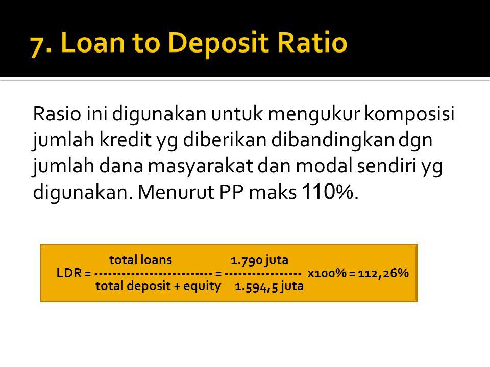 Rasio ini digunakan untuk mengukur komposisi jumlah kredit yg diberikan dibandingkan dgn jumlah dana masyarakat dan modal sendiri yg digunakan. Menuru