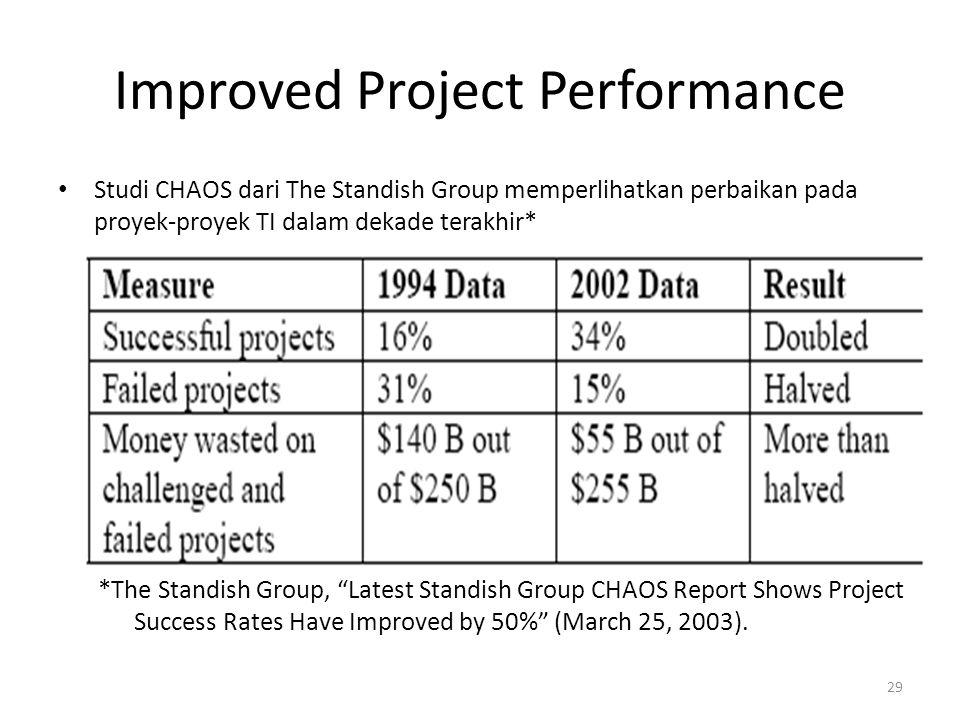 Improved Project Performance Studi CHAOS dari The Standish Group memperlihatkan perbaikan pada proyek-proyek TI dalam dekade terakhir* *The Standish Group, Latest Standish Group CHAOS Report Shows Project Success Rates Have Improved by 50% (March 25, 2003).