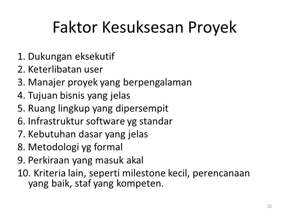 Faktor Kesuksesan Proyek 1.Dukungan eksekutif 2. Keterlibatan user 3.
