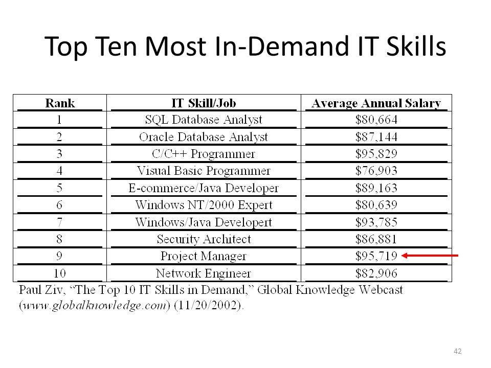 Top Ten Most In-Demand IT Skills 42
