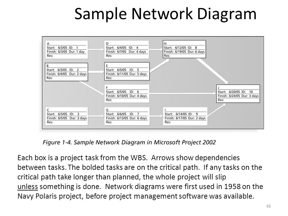 Sample Network Diagram Each box is a project task from the WBS. Arrows show dependencies between tasks. The bolded tasks are on the critical path. If