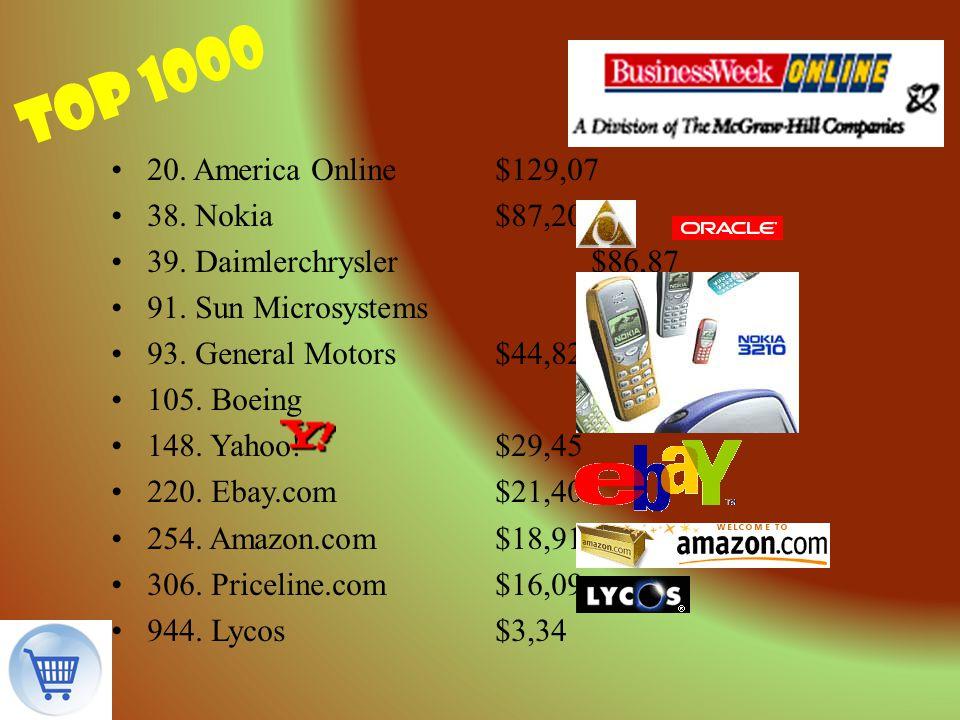 top 1000 20. America Online$129,07 38. Nokia$87,20 39. Daimlerchrysler$86,87 91. Sun Microsystems$46,08 93. General Motors$44,82 105. Boeing$39,35 148
