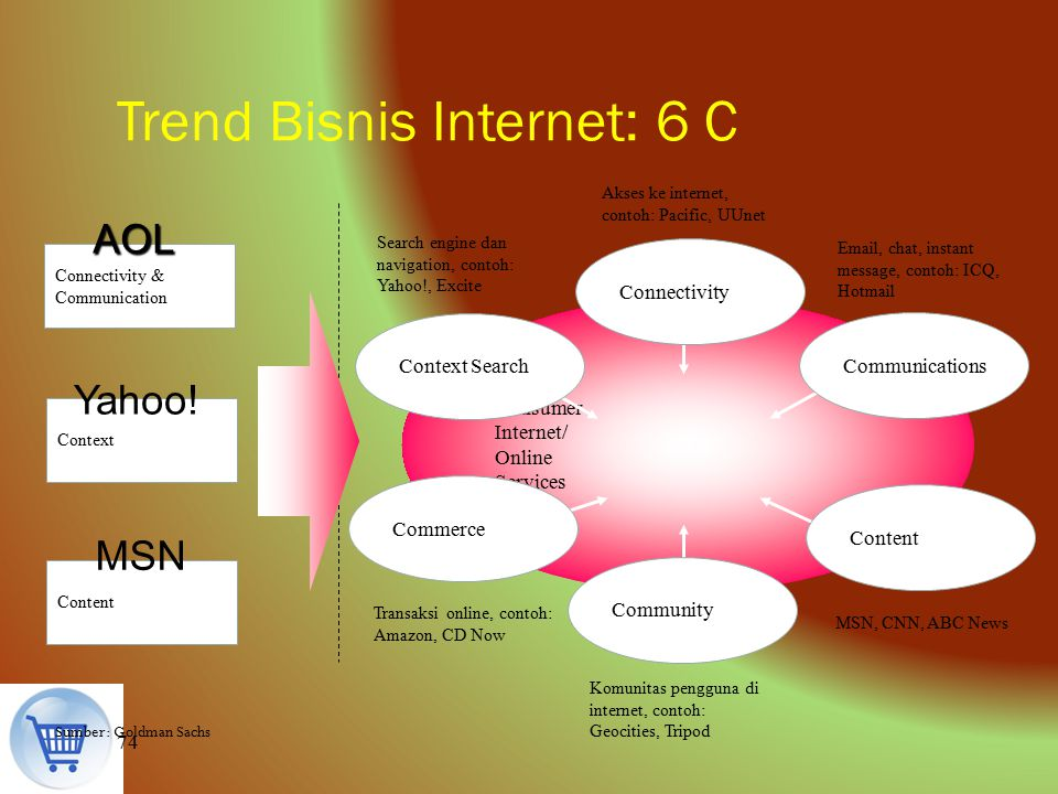 74 Trend Bisnis Internet: 6 C Sumber: Goldman Sachs Consumer Internet/ Online Services Connectivity Community Context Search Commerce Content Communic