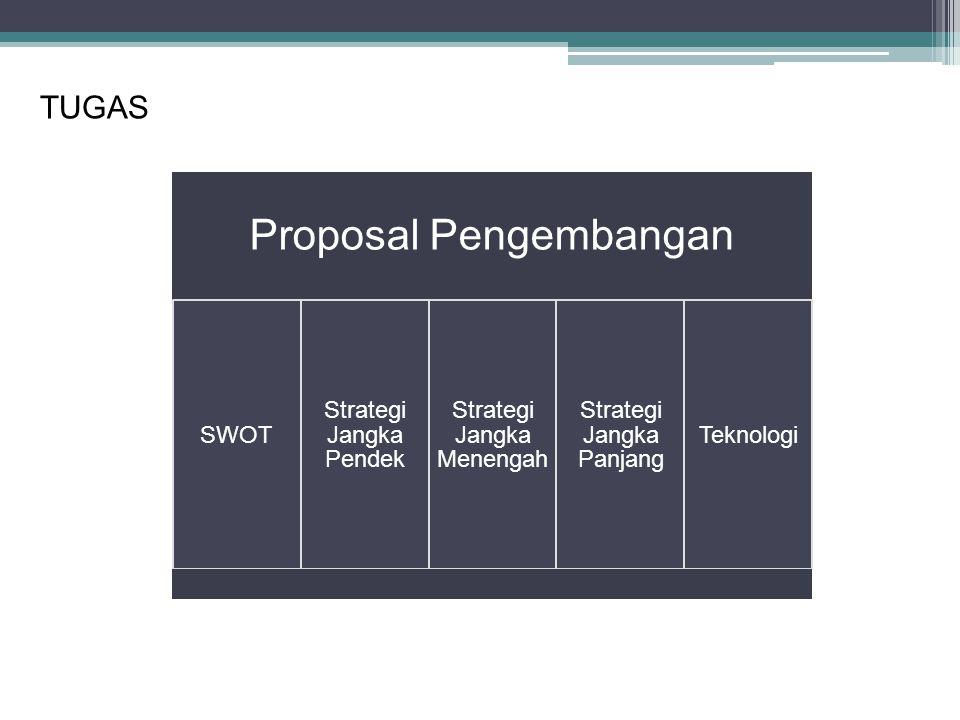 Proposal Pengembangan SWOT Strategi Jangka Pendek Strategi Jangka Menengah Strategi Jangka Panjang Teknologi TUGAS
