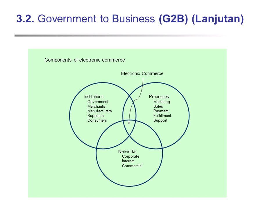 3.2. Government to Business (G2B) (Lanjutan) Components of electronic commerce Electronic Commerce InstitutionsProcesses GovernmentMarketing Merchants