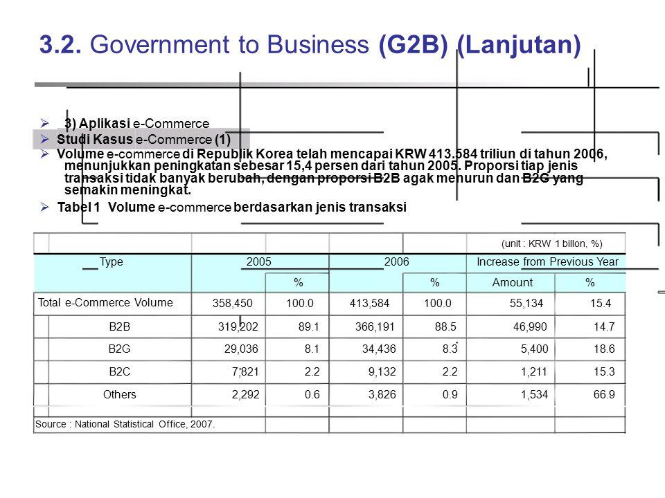 3.2. Government to Business (G2B) (Lanjutan)  3) Aplikasi e-Commerce  Studi Kasus e-Commerce (1)  Volume e-commerce di Republik Korea telah mencapa
