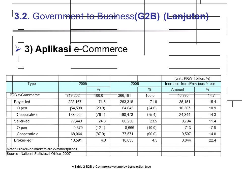 3.2. Government to Business (G2B) (Lanjutan)  3) Aplikasi e-Commerce (unit : KRW 1 billon, %) Type20052006Increase from Prev ious Y ear %Amount% B2B
