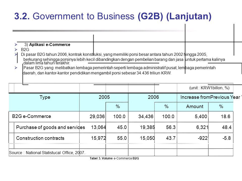 3.2. Government to Business (G2B) (Lanjutan)  3) Aplikasi e-Commerce  B2G  Di pasar B2G tahun 2006, kontrak konstruksi, yang memiliki porsi besar a
