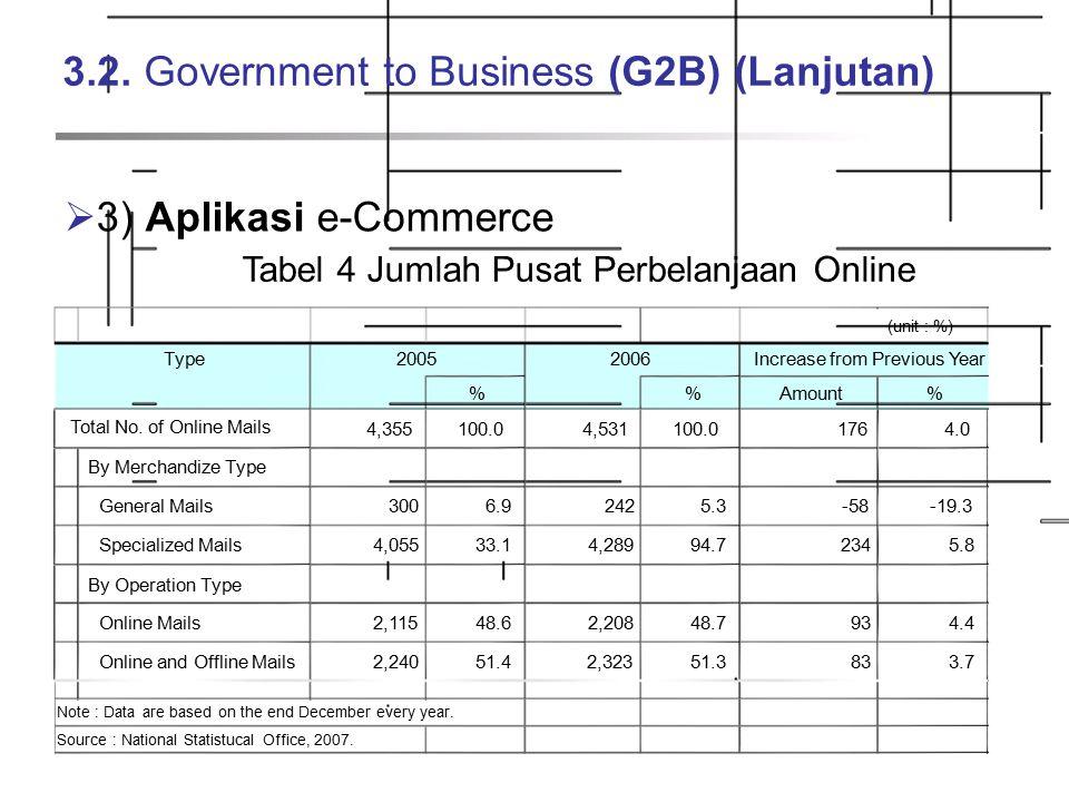 3.2. Government to Business (G2B) (Lanjutan)  3) Aplikasi e-Commerce Tabel 4 Jumlah Pusat Perbelanjaan Online (unit : %) Type20052006Increase from Pr