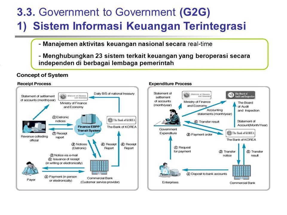 3.3. Government to Government (G2G) 1) Sistem Informasi Keuangan Terintegrasi - Manajemen aktivitas keuangan nasional secara real-time - Menghubungkan