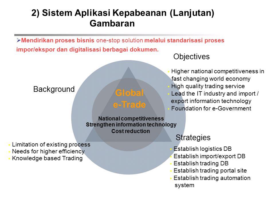 2) Sistem Aplikasi Kepabeanan (Lanjutan) Gambaran  Mendirikan proses bisnis one-stop solution melalui standarisasi proses impor/ekspor dan digitalisasi berbagai dokumen.