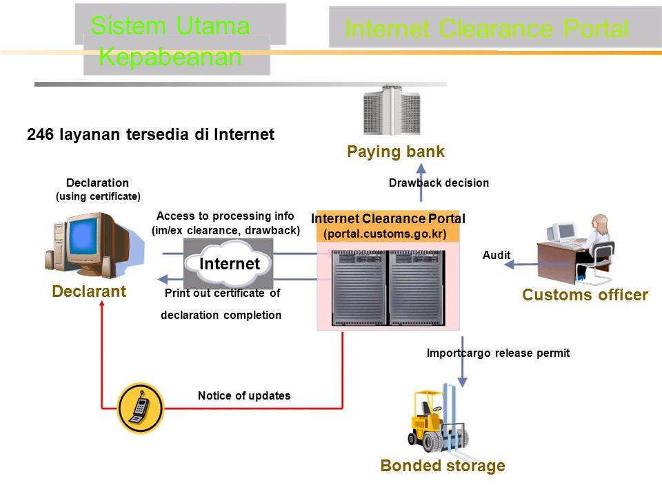 Sistem Utama Kepabeanan 246 layanan tersedia di Internet Declaration (using certificate) Access to processing info (im/ex clearance, drawback) Interne