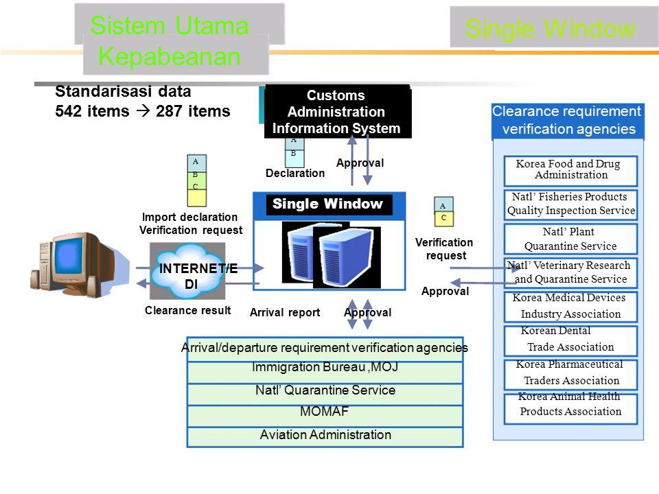 Sistem Utama Kepabeanan Standarisasi data 542 items  287 items Customs Administration Information System ABAB Single Window Clearance requirement ver