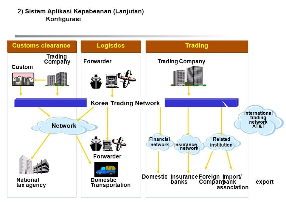 2) Sistem Aplikasi Kepabeanan (Lanjutan) Konfigurasi Customs clearance Trading Company Custom Network LogisticsTrading ForwarderTrading Company Korea