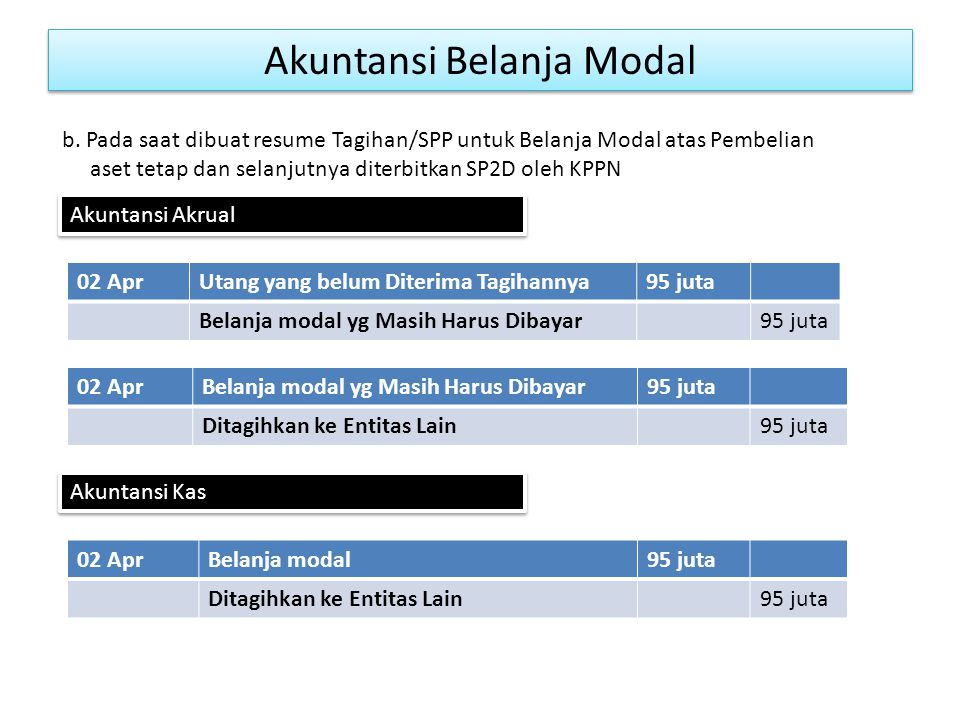 Akuntansi Belanja Modal 02 AprUtang yang belum Diterima Tagihannya95 juta Belanja modal yg Masih Harus Dibayar95 juta b.