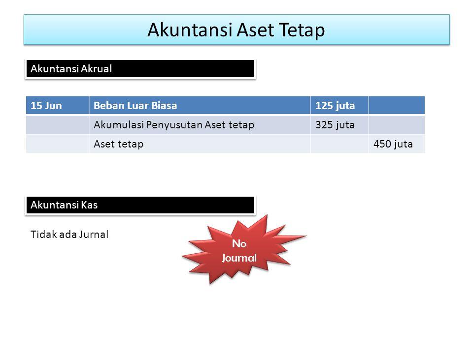 Akuntansi Aset Tetap 15 JunBeban Luar Biasa125 juta Akumulasi Penyusutan Aset tetap325 juta Aset tetap450 juta Akuntansi Akrual Akuntansi Kas Tidak ada Jurnal No Journal