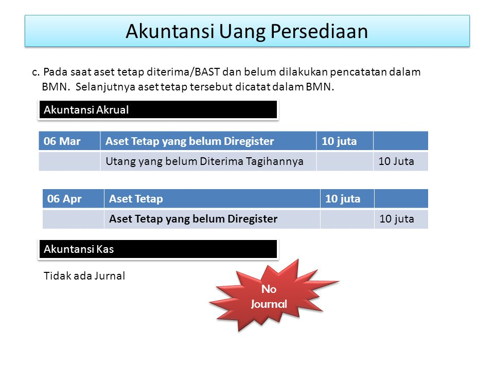 Akuntansi Uang Persediaan 06 MarAset Tetap yang belum Diregister10 juta Utang yang belum Diterima Tagihannya10 Juta c.