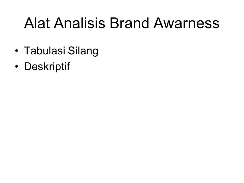 Alat Analisis Brand Awarness Tabulasi Silang Deskriptif