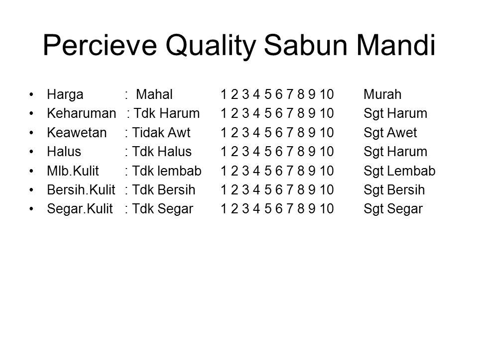 Percieve Quality Sabun Mandi Harga : Mahal1 2 3 4 5 6 7 8 9 10 Murah Keharuman : Tdk Harum1 2 3 4 5 6 7 8 9 10 Sgt Harum Keawetan: Tidak Awt1 2 3 4 5
