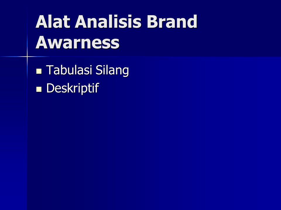 Alat Analisis Brand Awarness Tabulasi Silang Tabulasi Silang Deskriptif Deskriptif