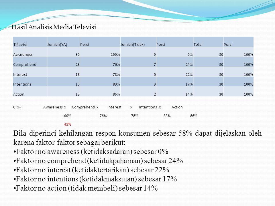 Hasil Analisis Media Televisi Televisi Jumlah(YA)PorsiJumlah(Tidak)PorsiTotalPorsi Awareness30100%00%30100% Comprehend2376%724%30100% Interest1878%522