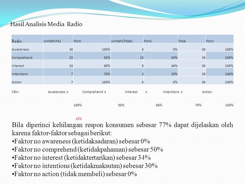 Hasil Analisis Media Radio Radio Jumlah(YA)PorsiJumlah(Tidak)PorsiTotalPorsi Awareness30100%00%30100% Comprehend1550%1550%30100% Interest1066%534%30100% Intentions770%330%30100% Action7100%00%30100% CRI=Awareness xComprehend xInterest xIntentions xAction 100%50%66%70%100% 23% Bila diperinci kehilangan respon konsumen sebesar 77% dapat dijelaskan oleh karena faktor-faktor sebagai berikut: Faktor no awareness (ketidaksadaran) sebesar 0% Faktor no comprehend (ketidakpahaman) sebesar 50% Faktor no interest (ketidaktertarikan) sebesar 34% Faktor no intentions (ketidakmaksutan) sebesar 30% Faktor no action (tidak membeli) sebesar 0%