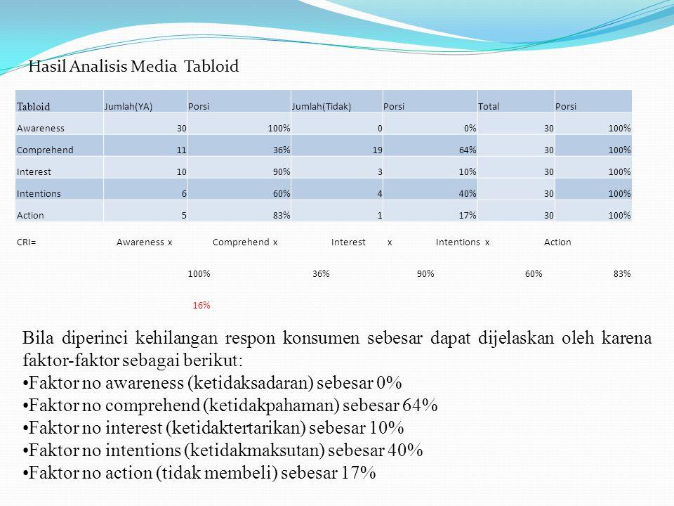 Tabloid Jumlah(YA)PorsiJumlah(Tidak)PorsiTotalPorsi Awareness30100%00%30100% Comprehend1136%1964%30100% Interest1090%310%30100% Intentions660%440%3010