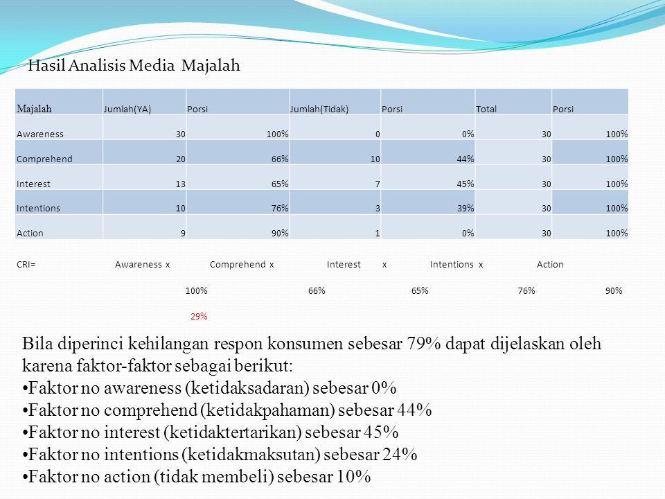 Majalah Jumlah(YA)PorsiJumlah(Tidak)PorsiTotalPorsi Awareness30100%00%30100% Comprehend2066%1044%30100% Interest1365%745%30100% Intentions1076%339%30100% Action990%10%30100% Hasil Analisis Media Majalah CRI=Awareness xComprehend xInterest xIntentions xAction 100%66%65%76%90% 29% Bila diperinci kehilangan respon konsumen sebesar 79% dapat dijelaskan oleh karena faktor-faktor sebagai berikut: Faktor no awareness (ketidaksadaran) sebesar 0% Faktor no comprehend (ketidakpahaman) sebesar 44% Faktor no interest (ketidaktertarikan) sebesar 45% Faktor no intentions (ketidakmaksutan) sebesar 24% Faktor no action (tidak membeli) sebesar 10%